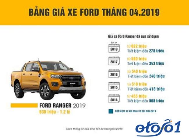 Ford Ranger cũ có mất giá sau nhiều năm sử dụng? 2