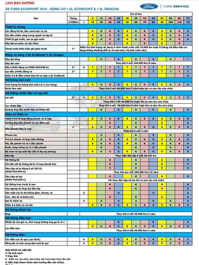 Bảng giá chi phí bảo dưỡng xe Ford EcoSport 4