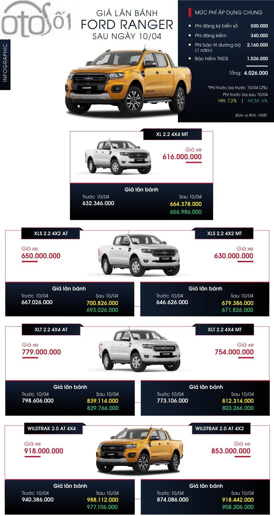 Giá lăn bánh Ford Ranger