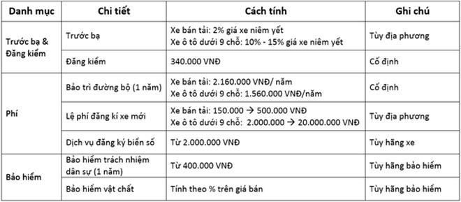 Chi phí, Lệ phí đăng ký xe ô tô mới gồm những khoản nào? 2