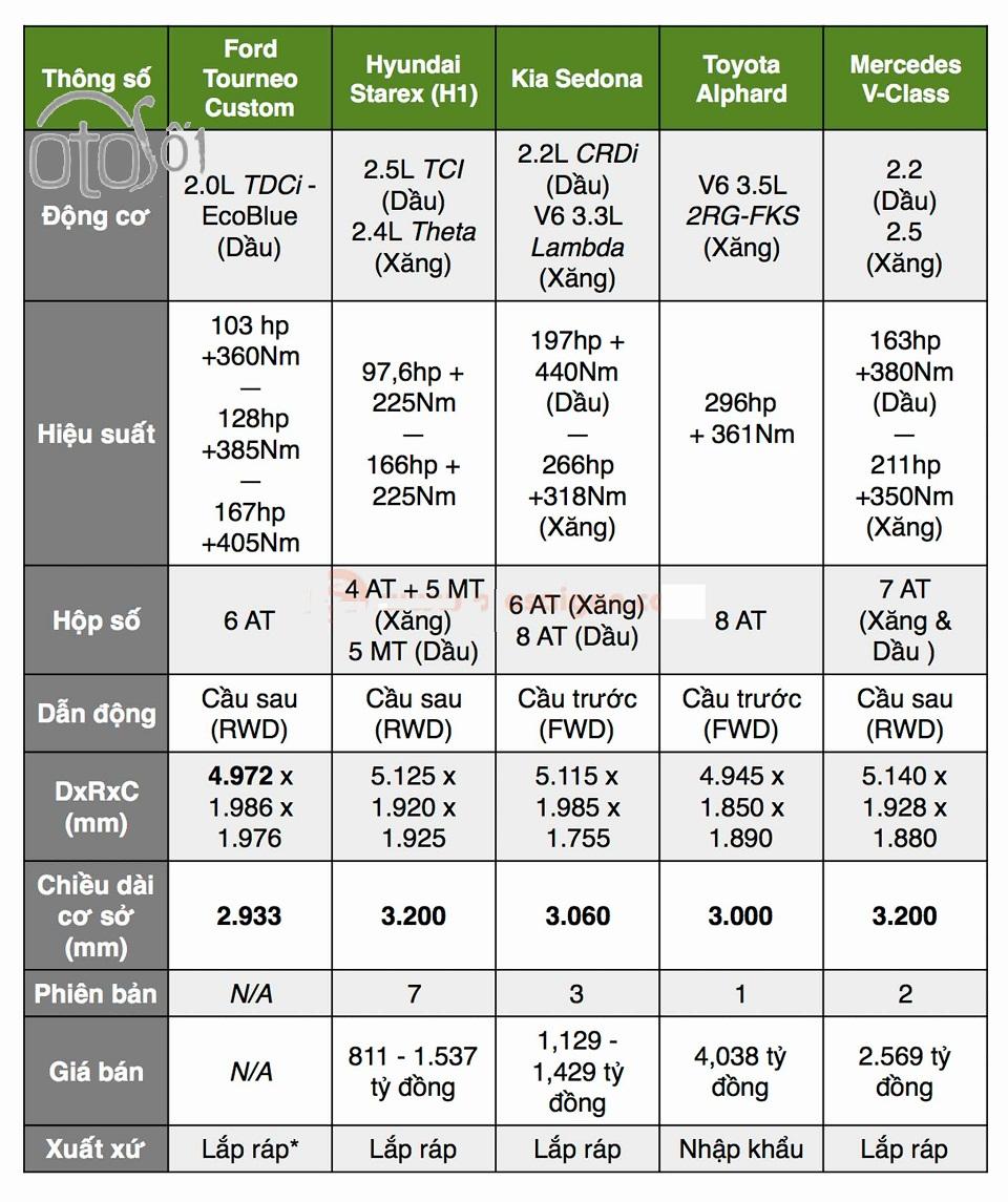 So sánh Ford Tourneo với các mẫu minivan trong phân khúc MPV 2