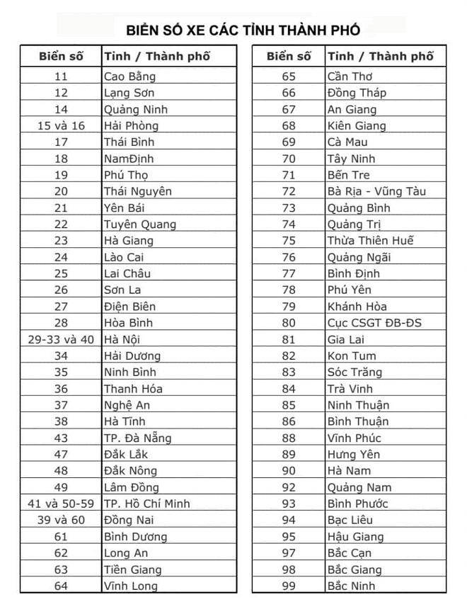 Biển kiểm soát xe cơ giới - Biển số xe các tỉnh thành Việt Nam 2