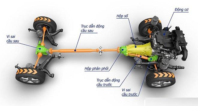 Hệ thống dẫn động trên xe ô tô, cách chọn xe có hệ thống dẫn động phù hợp 6
