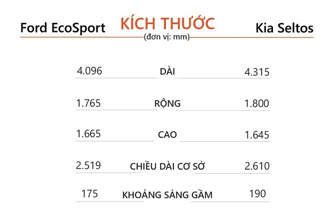 Với 700 triệu đồng chọn Ford EcoSport hay Kia Seltos? 5